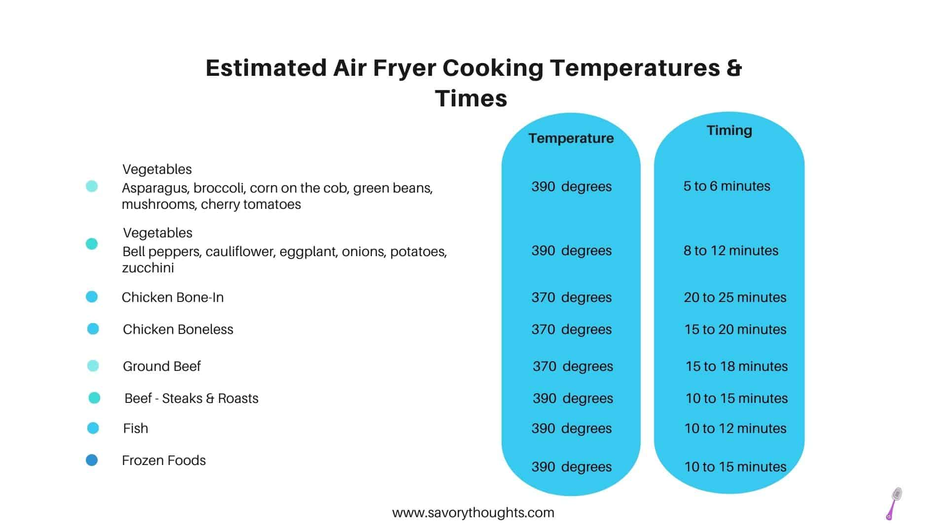 Estimated air fryer cooking temperature and times chart